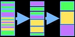 Aufteilungen (Gelb=Content, Grün=Design, Lila = Funktionen)